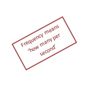 Frequency means 'how many per second'