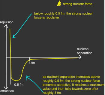 http://physicshelp.co.uk/images/particles/strong-nuclear-force.jpg